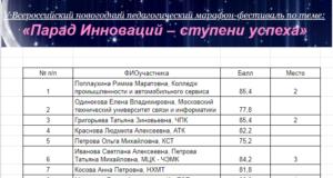 Итоги марафона УВР